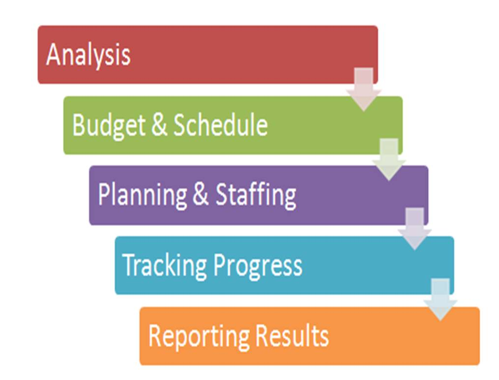 Excel Strategies, LLC - Project management services for small businesses